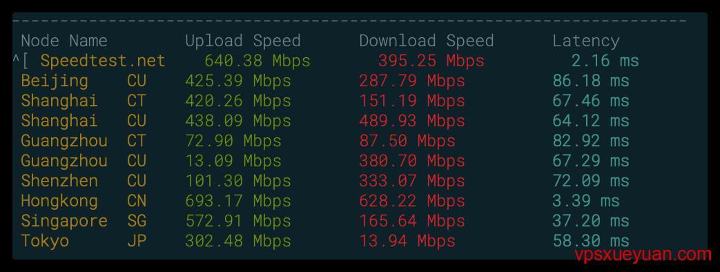 cubecloud网络测速