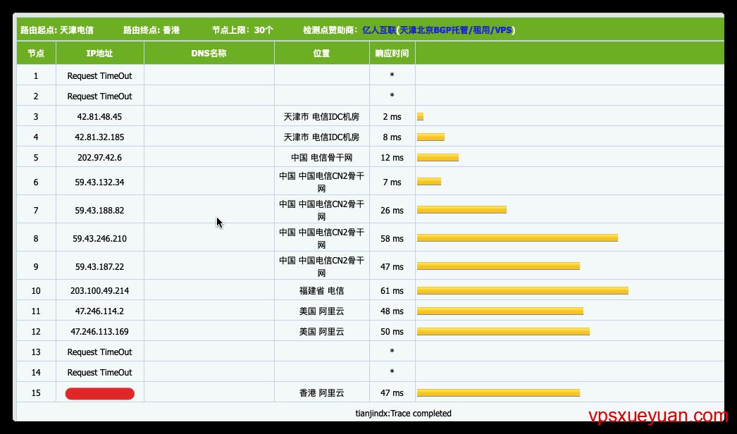阿里云香港BGP多线精品电信去程路由
